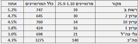 מספר ושיעור המרואיינים הערבים בכלי התקשורת המרכזיים, 25.9–1.10. מספר כלל המרואיינים מתבסס על בדיקה חד-פעמית שנעשתה בחודש ינואר