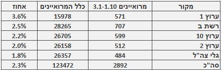 מספר ושיעור המרואיינים הערבים בכלי התקשורת המרכזיים, 3.1‒1.10. מספר כלל המרואיינים מתבסס על בדיקה חד-פעמית שנעשתה בחודש ינואר