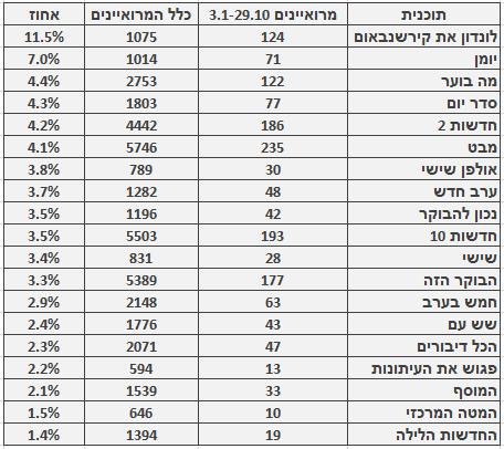 מספר ושיעור המרואיינים הערבים בתוכניות החדשות והאקטואליה המובילות, 3.1‒29.10. מספר כלל המרואיינים מתבסס על בדיקה חד-פעמית שנעשתה בחודש ינואר