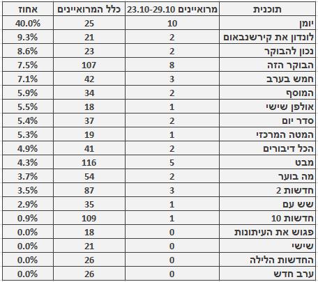 מספר ושיעור המרואיינים הערבים בתוכניות החדשות והאקטואליה המובילות, 23.10–29.10. מספר כלל המרואיינים מתבסס על בדיקה חד-פעמית שנעשתה בחודש ינואר