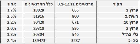 מספר ושיעור המרואיינים הערבים בכלי התקשורת המרכזיים, 3.1–12.11. מספר כלל המרואיינים מתבסס על בדיקה חד-פעמית שנעשתה בחודש ינואר