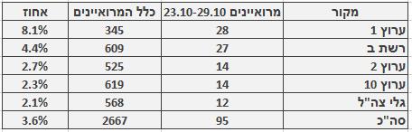 מספר ושיעור המרואיינים הערבים בכלי התקשורת המרכזיים, 23.10–29.10. מספר כלל המרואיינים מתבסס על בדיקה חד-פעמית שנעשתה בחודש ינואר