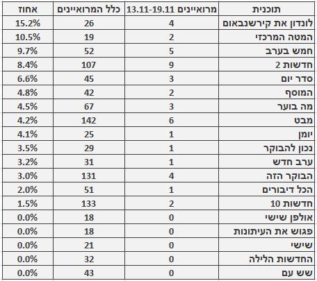 מספר ושיעור המרואיינים הערבים בתוכניות החדשות והאקטואליה המובילות, 13.11–19.11. מספר כלל המרואיינים מתבסס על בדיקה חד-פעמית שנעשתה בחודש ינואר