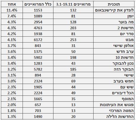 מספר ושיעור המרואיינים הערבים בתוכניות החדשות והאקטואליה המובילות, 3.1–19.11. מספר כלל המרואיינים מתבסס על בדיקה חד-פעמית שנעשתה בחודש ינואר