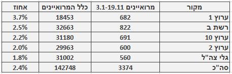 מספר ושיעור המרואיינים הערבים בכלי התקשורת המרכזיים, 3.1–19.11. מספר כלל המרואיינים מתבסס על בדיקה חד-פעמית שנעשתה בחודש ינואר