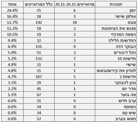 מספר ושיעור המרואיינים הערבים בתוכניות החדשות והאקטואליה המובילות, 20.11–26.11. מספר כלל המרואיינים מתבסס על בדיקה חד-פעמית שנעשתה בחודש ינואר
