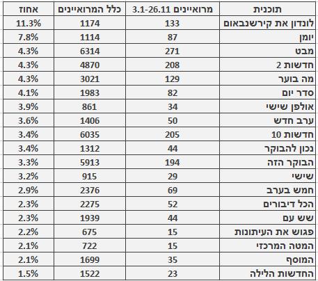 מספר ושיעור המרואיינים הערבים בתוכניות החדשות והאקטואליה המובילות, 3.1–26.11. מספר כלל המרואיינים מתבסס על בדיקה חד-פעמית שנעשתה בחודש ינואר