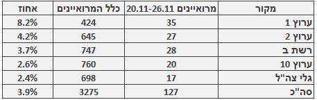 מספר ושיעור המרואיינים הערבים בכלי התקשורת המרכזיים, 20.11–26.11. מספר כלל המרואיינים מתבסס על בדיקה חד-פעמית שנעשתה בחודש ינואר