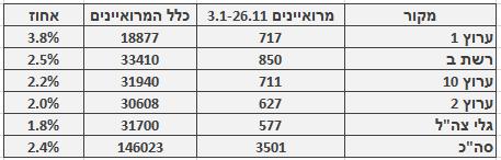 מספר ושיעור המרואיינים הערבים בכלי התקשורת המרכזיים, 3.1–26.11. מספר כלל המרואיינים מתבסס על בדיקה חד-פעמית שנעשתה בחודש ינואר
