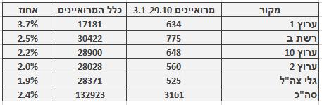 מספר ושיעור המרואיינים הערבים בכלי התקשורת המרכזיים, 3.1‒29.10. מספר כלל המרואיינים מתבסס על בדיקה חד-פעמית שנעשתה בחודש ינואר