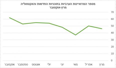 מספר המרואיינות הערביות בתוכניות החדשות והאקטואליה, מרץ-אוקטובר