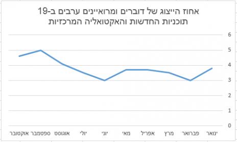 אחוז הייצוג של דוברים ומרואיינים ערבים ב-19 תוכניות החדשות והאקטואליה המרכזיות