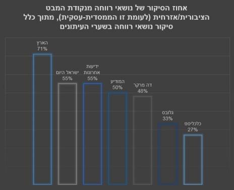 אחוז הסיקור של נושאי רווחה מנקודת המבט הציבורית/אזרחית (לעומת זו הממסדית-עסקית), מתוך כלל סיקור נושאי רווחה בשערי העיתונים