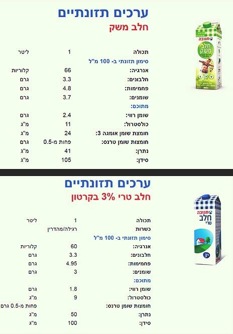 """טבלת הערכים התזונתיים של """"חלב משק"""" ושל חלב רגיל 3% כפי שהם מופיעים באתר של תנובה. החלב המיוחד, ה""""בריא"""" והיקר, הוא בעל ערכים תזונתיים נחותים יותר"""