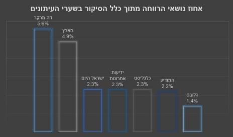 אחוז נושאי הרווחה מתוך כלל הסיקור בשערי העיתונים