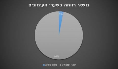 אחוז נושאי רווחה בשערי העיתונים