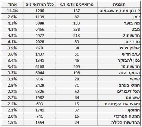 מספר ושיעור המרואיינים הערבים בתוכניות החדשות והאקטואליה המובילות, 3.1–3.12. מספר כלל המרואיינים מתבסס על בדיקה חד-פעמית שנעשתה בחודש ינואר