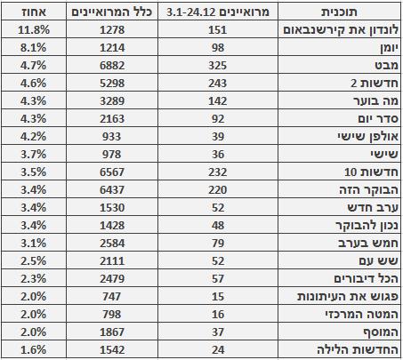 מספר ושיעור המרואיינים הערבים בתוכניות החדשות והאקטואליה המובילות, 3.1–24.12. מספר כלל המרואיינים מתבסס על בדיקה חד-פעמית שנעשתה בחודש ינואר