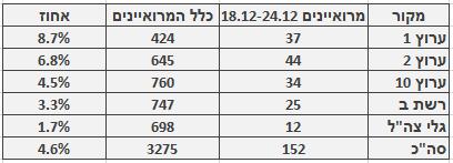 מספר ושיעור המרואיינים הערבים בכלי התקשורת המרכזיים, 18.12–24.12. מספר כלל המרואיינים מתבסס על בדיקה חד-פעמית שנעשתה בחודש ינואר
