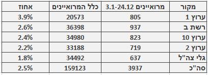 מספר ושיעור המרואיינים הערבים בכלי התקשורת המרכזיים, 3.1–24.12. מספר כלל המרואיינים מתבסס על בדיקה חד-פעמית שנעשתה בחודש ינואר