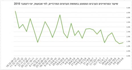 שיעור המרואיינים הערבים הממוצע בחמשת הערוצים המרכזיים, לפי שבועות, יוני-דצמבר 2016