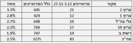 מספר ושיעור המרואיינים הערבים בכלי התקשורת המרכזיים, 27.11–3.12. מספר כלל המרואיינים מתבסס על בדיקה חד-פעמית שנעשתה בחודש ינואר