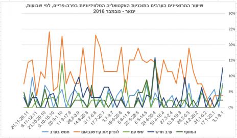 שיעור המרואיינים הערבים בתוכניות האקטואליה הטלוויזיוניות בפרה-פריים לפי שבועות, ינואר-נובמבר 2016