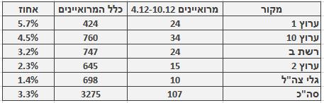 מספר ושיעור המרואיינים הערבים בכלי התקשורת המרכזיים, 4.12–10.12. מספר כלל המרואיינים מתבסס על בדיקה חד-פעמית שנעשתה בחודש ינואר