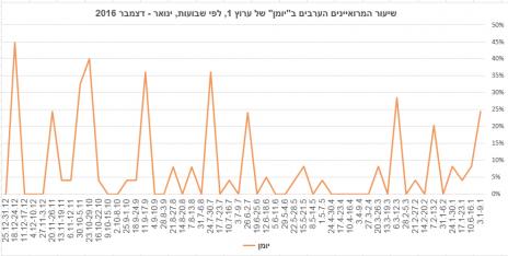 """שיעור המרואיינים הערבים ב""""יומן"""" של ערוץ 1, לפי שבועות, ינואר–דצמבר 2016"""