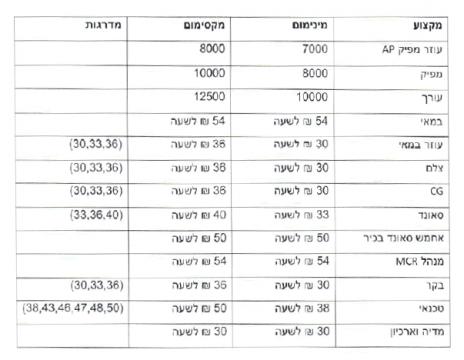 טבלת שכר מינימום ומקסימום לעובדי i24News כפי שהועברה על-ידי הנהלת החברה לארגון העיתונאים