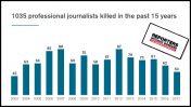 """""""עיתונאים ללא גבולות"""": 1,035 עיתונאים מקצועיים נהרגו ברחבי העולם ב-15 השנים האחרונות"""