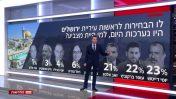 עמית סגל מציג במהדורת חברת החדשות סקר על הבחירות בירושלים הכולל רק 60% מתושבי העיר (צילום מסך)