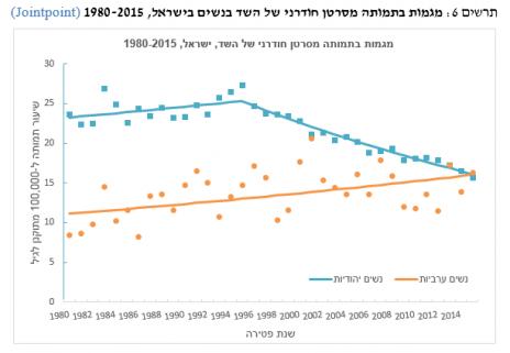 """מגמות בתמותה מסרטן חודרני של השד בנשים בישראל, 1980–2015 (מתוך דו""""ח משרד הבריאות)"""