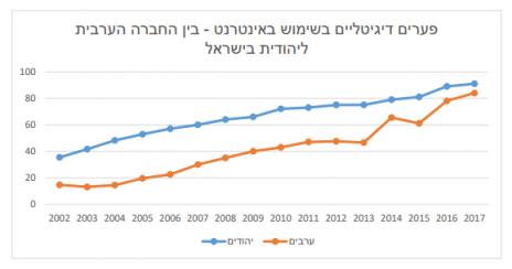 מגמת הפער הדיגיטלי בין החברה הערבית ליהודית בישראל–נגישות לשימוש בסיסי באינטרנט (מתוך מחקר איגוד האינטרנט הישראלי, 2018)