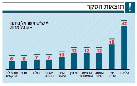 """""""ישראל היום"""", 8.10.2018"""