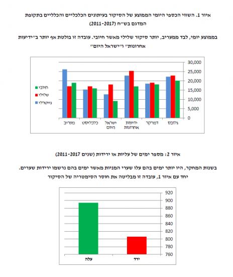 מתוך מחקר בנק ישראל שבחן את השפעת התקשורת על שוק ההון