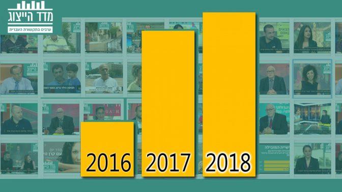 מדד הייצוג: שיעור הייצוג של החברה הערבית בתוכניות האקטואליה המרכזיות בשלוש שנות המדד
