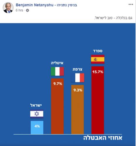 (צילום מסך מתוך סרטון תעמולה בעמוד הפייסבוק של בנימין נתניהו, 10.2.2019)