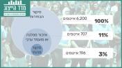 סיקור המפלגות והמועמדים הערבים בבחירות 2019 בתקשורת הישראלית בשפה העברית
