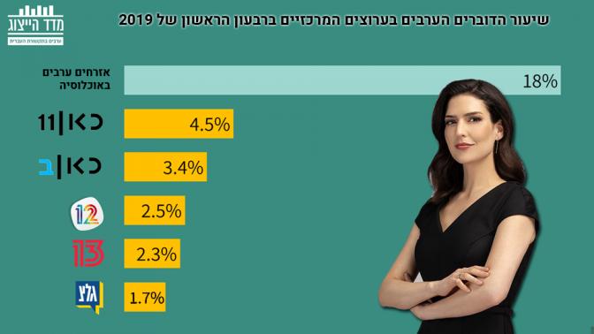 """שיעור הדוברים הערבים בערוצים המרכזיים ברבעון הראשון של 2019 (בצילום: דוריה למפל, מגישת """"חדשות הערב"""" בכאן 11)"""