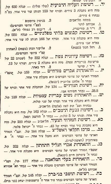 ייצוג לכל שבריר קבוצה: חלק מהתוצאות בבחירות לאסיפת הנבחרים השנייה, דצמבר 1925
