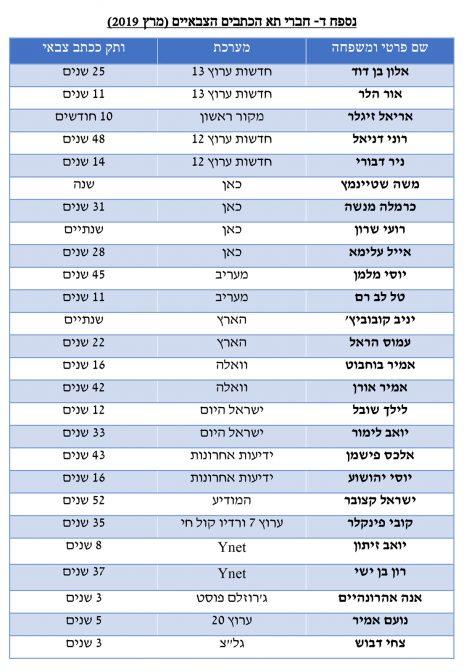 רשימת חברי תא הכתבים הצבאיים, מרץ 2019 (לחצו להגדלה)