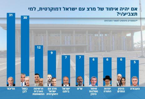 """סקר """"ישראל היום"""", 25.7.2019"""