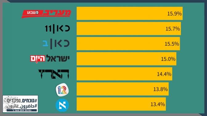 שיעור אזכור הפוליטיקאים הערבים ורשימותיהם מתוך כלל שיח הבחירות (11.8-14.9), חמשת כלי התקשורת המובילים