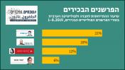 שיעור ההתייחסות (שאינה אזכור אגבי) לחברה ולפוליטיקה הערבית בטורי הפרשנים הפוליטיים הבכירים בעיתונות המודפסת