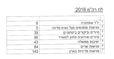 יומן ראש הממשלה בנימין נתניהו לשנת 2018, כפי שהוגש על ידי היחידה לחופש המידע במשרד ראש הממשלה