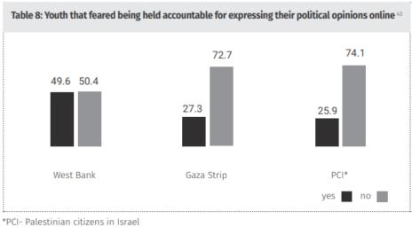 """צעירים פלסטינים החוששים להביא עמדותיהם הפוליטיות ברשת, בחלוקה לאזורים (מתוך דו""""ח """"חמאלה"""")"""