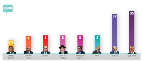 גרף המציג ממצאי סקר מנדטים באתר סרוגים, 16.2.2020