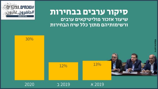 סיקור הפוליטיקאים הערבים בבחירות 2020 לעומת 2019