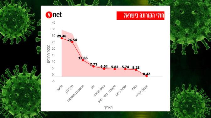 כשגרף מימי הבחירות מקיים מגע לא מוגן עם גרף על מגפת הקורונה. מתוך ידיעה שפורסמה באתר ynet ב-26.3.2020